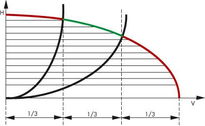 Как подобрать циркуляционник для системы отопления