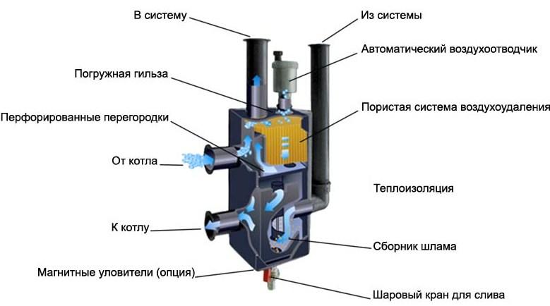 Схема гидравлической стрелки